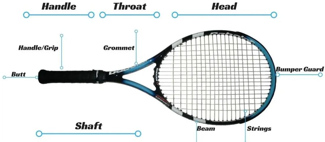 parts of a tennis racquet