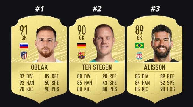 FIFA 20 Best Goalkeepers
