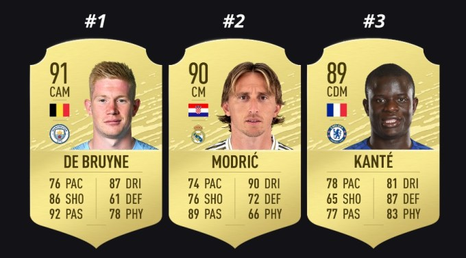 FIFA 20 Best Midfielders