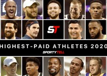 Highest-Paid Athletes in the World 2020- Top-20 Earners