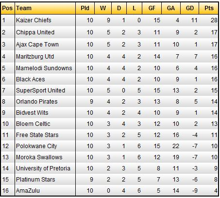 S A Psl Standings