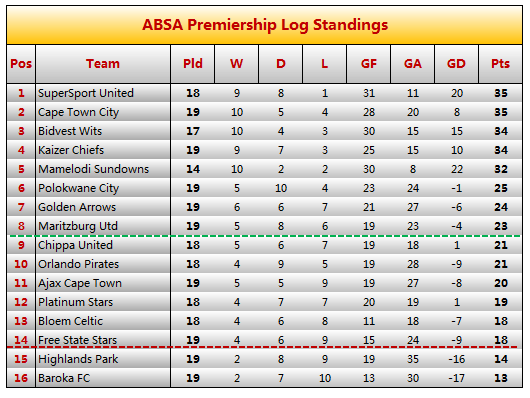 Psl Standings Now