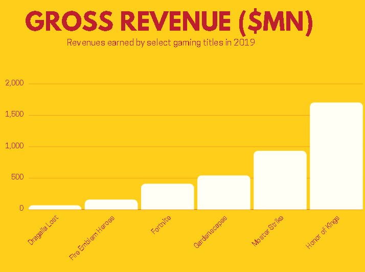 Gaming titles 2019 revenues