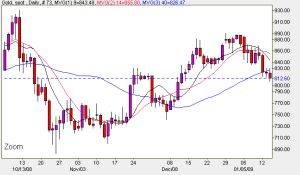 Spot Gold Price - Daily Candlestick Chart January 15th 2009