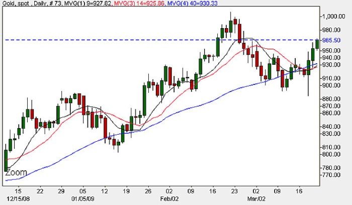Spot Gold Price - Daily Candle Chart 20th March 2009