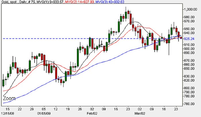 Spot Gold Prices - Daily Candle Chart 25th March 2009