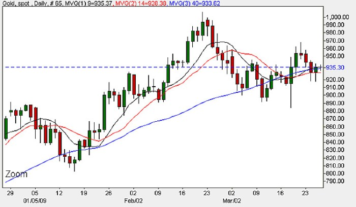 Spot Gold Prices - Daily Candle Chart 26th March 2009