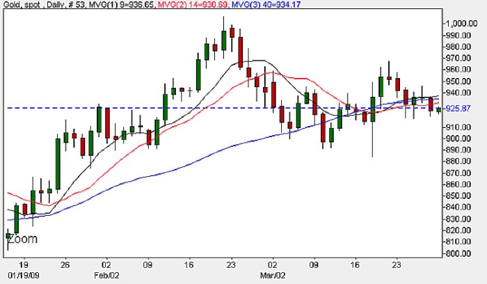 Spot Gold Prices - Daily Candlestick Chart 30th March 2009