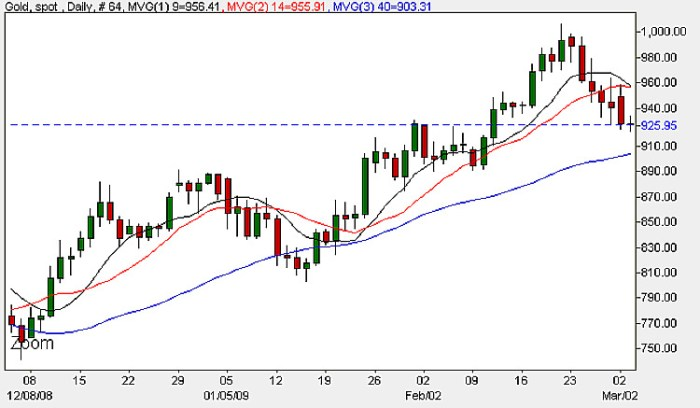 Spot Gold Prices - Daily Candle Chart 3rd March 2009