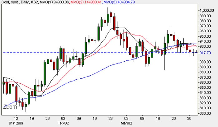 Gold Prices - Daily Candle Chart 1st April 2009