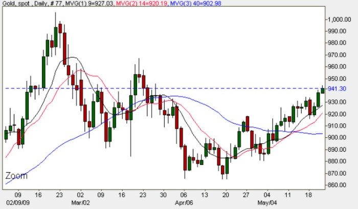 Gold Spot Price -Gold Chart 21st May 2009