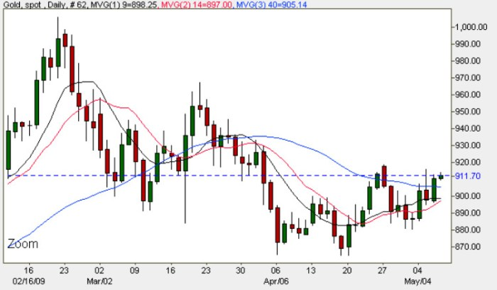 Gold Spot Price Chart - Current Gold Prices 7th May 2009
