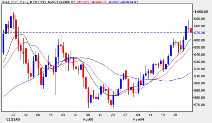 Spot Gold Price Chart - Daily Gold Prices 2nd June 2009