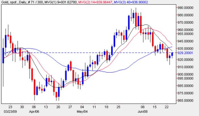 Gold Spot Prices - Current Gold Price Chart 24th June 2009