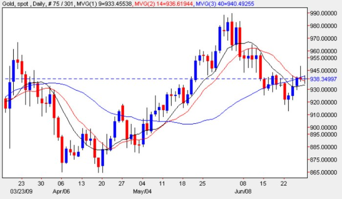 Spot Gold Price Chart - Daily Gold Prices 29th June 2009
