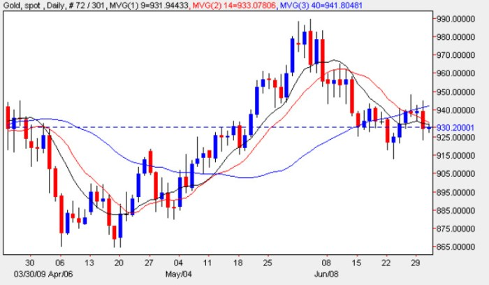 Daily Gold Price Chart - Spot Gold Prices 1st June 2009