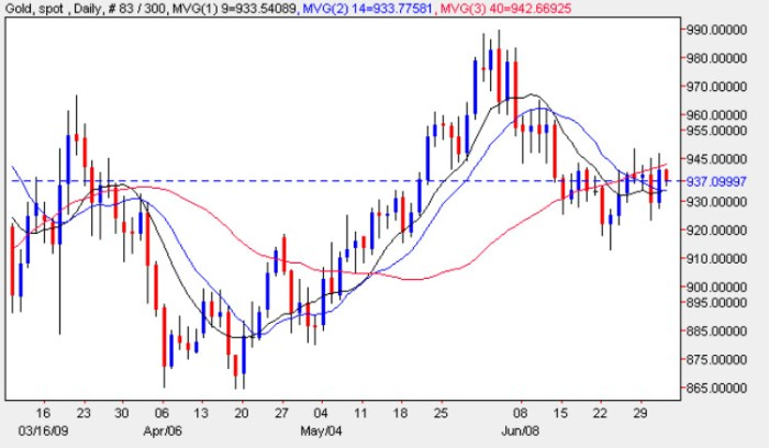 Spot Gold Price Chart - Daily Gold Prices 2nd July 2009