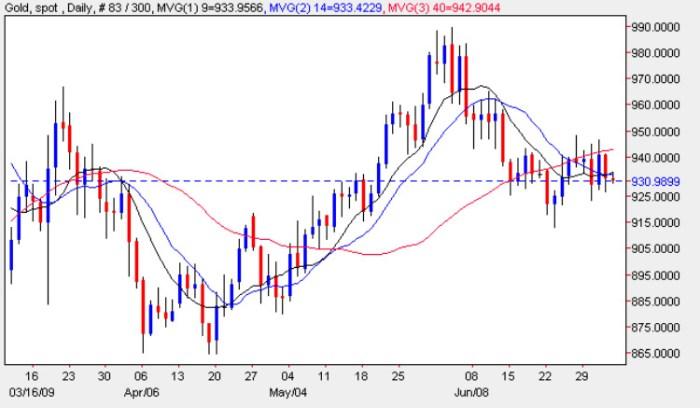 Spot Gold Price Chart - Current Gold Price 3rd July 2009