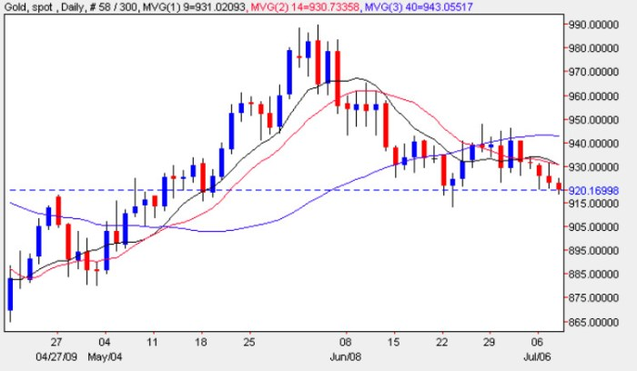 Gold Spot Prices - Daily Gold Chart 8th July 2009