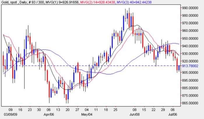 Spot Gold Price Chart - Current Gold Prices 9th July 2009