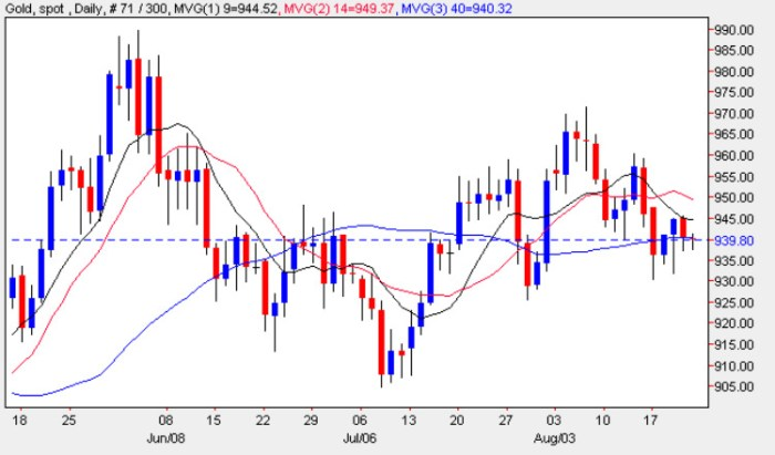 Gold Trading Chart - Gold Prices 20th August 2009