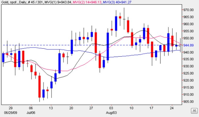 Gold Trading Chart 27 Aug 2009