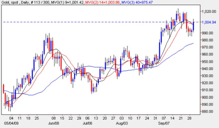 Gold Price Chart - Spot Gold Prices 1st October 2009