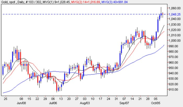 Spot Gold Price Chart - Gold Prices 12th October 2009