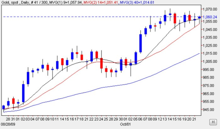 Spot Price of Gold 22 Oct 2009