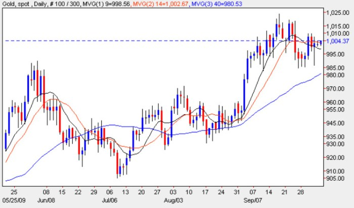 Gold Price Chart - Gold Price Currenct 4th October 2009