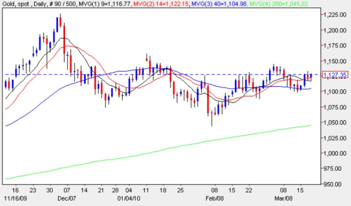 Spot gold price daily chart