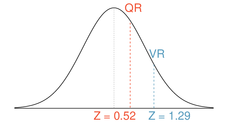 AHSS Normal distribution