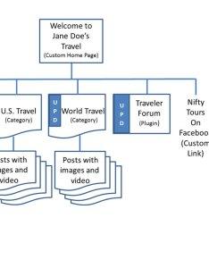 Website sitemap or flowchart example also cas  assignments rh spot pcc