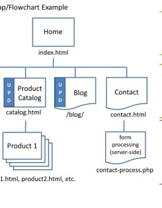 Website sitemap or flowchart example also cas  assignments rh spot pcc