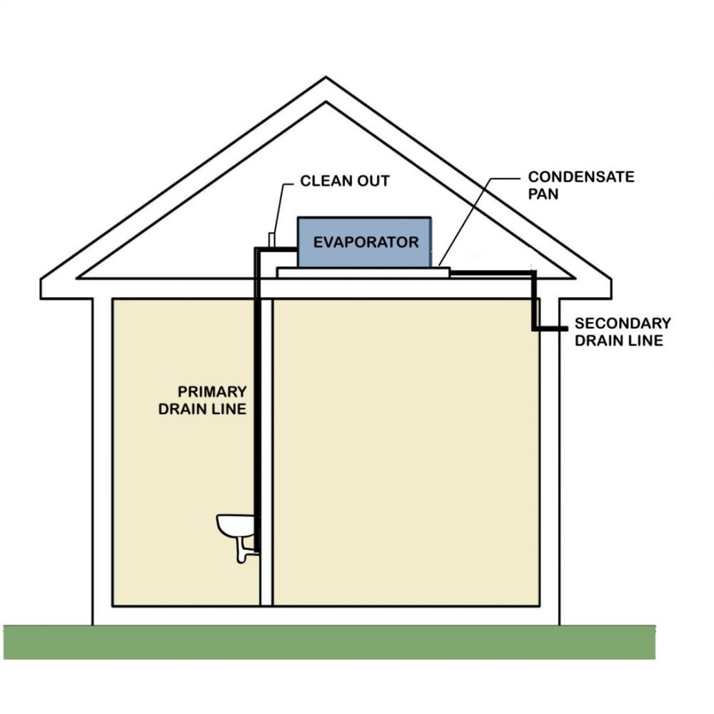 medium resolution of clogged air conditioner drains