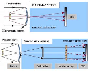 Setup for Hartmann screen vs Shack-Hartmann test