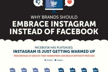 Why-Brands-Should-Embrace-Instagram-Instead-of-Facebook