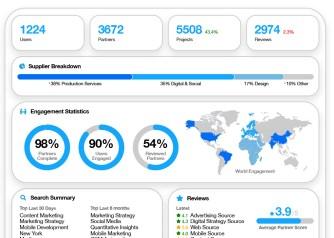SpotSource dashboard