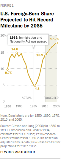 u-s-foreign-born-share-projected-to-hit-record-milestone-by-2065