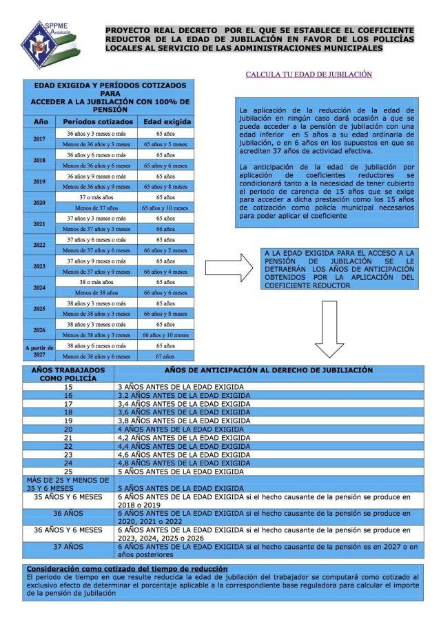 TABLA JUBILACION ANTICIPADA SPPME