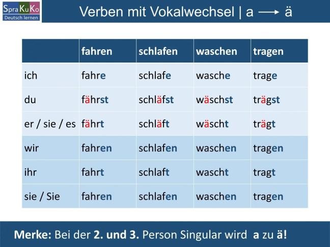 Verben mit Vokalwechsel