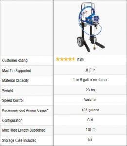 Graco Magnum X7 Sprayer Review