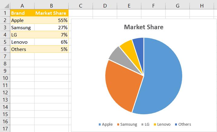 Sample pie chart