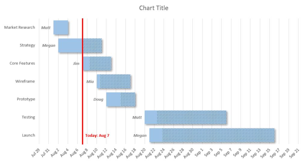Gantt chart 4