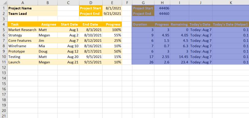 Gantt graph chart data