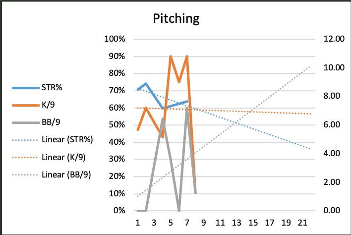 Baseball Team Statistics