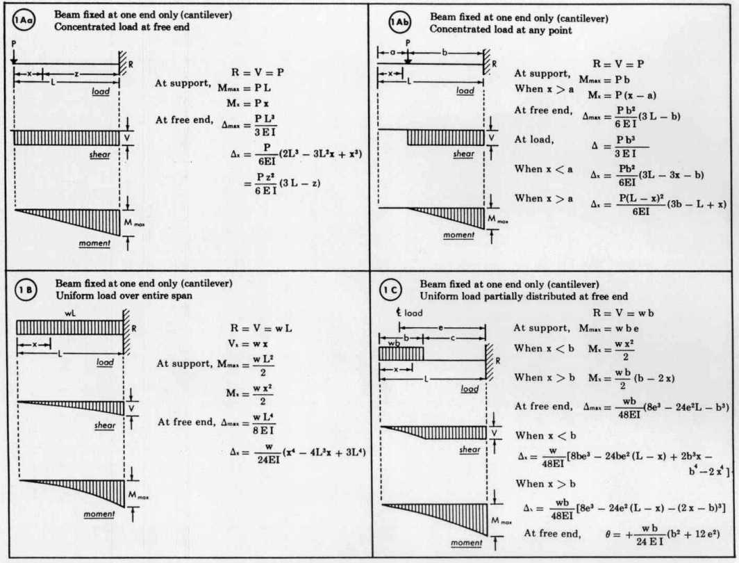bending moment diagram for simply supported beam modern house wiring equation cantilever with udl