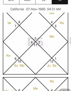Generate vedic astrology charts in  simple way for those who can predict just by reading birth also chart horoscope kundli dhan moti rh appadvice