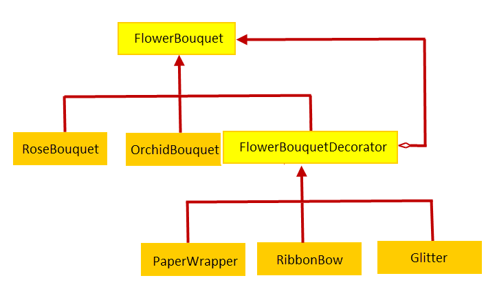 Class Diagram with Decorator Pattern