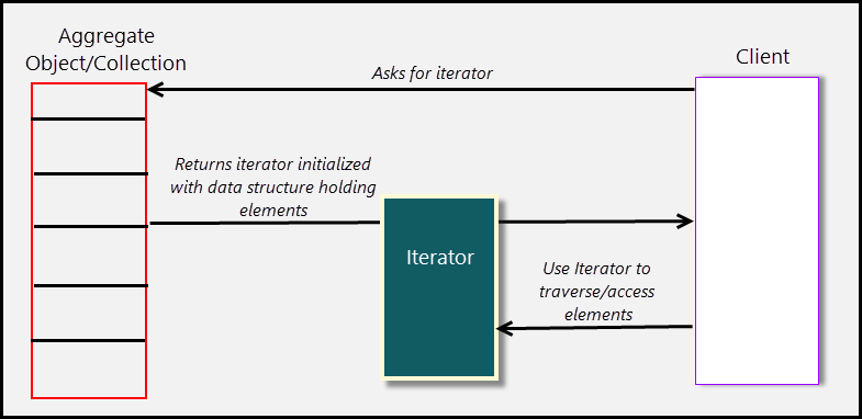 Communication Flow in the Iterator Pattern